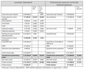 Confronto contributi dipendenti - autonomi GS