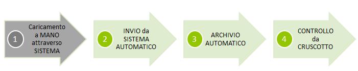 fatturazione elettronica acta 2