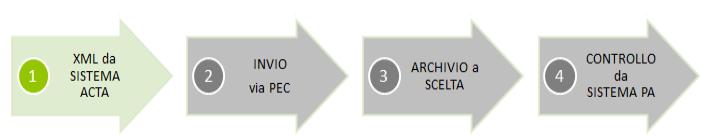 fatturazione elettronica acta 3