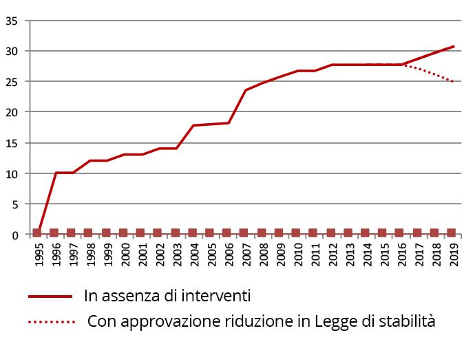 acta-grafico-riduzione-contributi