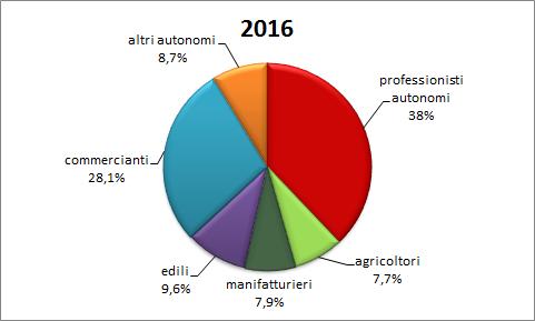 graf-2-tipologie-lavoro-autonomo