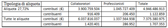 Contributi contribuenti 2012 GS