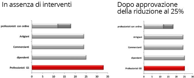acta-grafico-riduzione-contributi2