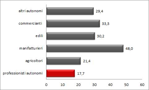 graf-4-autonomi-con-dipendenti