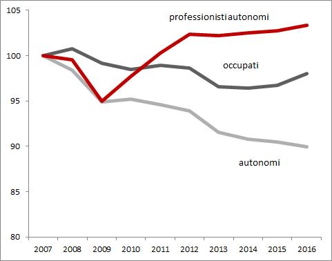 graf-1-trend-2007-2016